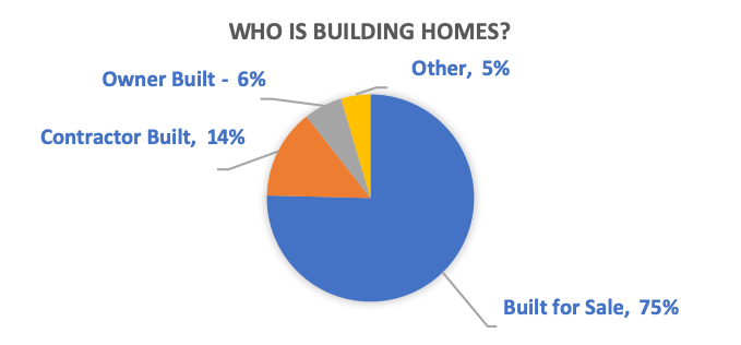 Percentage of homes built by builders contractors owners