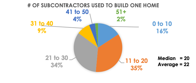 Number of subcontractors used to build one home